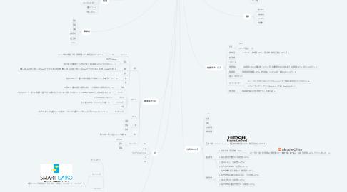 Mind Map: 分野別