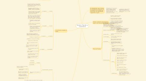 Mind Map: Dinámica familiar y comunitaria