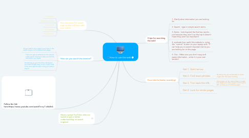 Mind Map: How to use the web