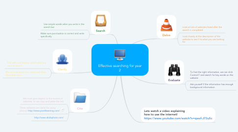 Mind Map: Effective searching for year 2