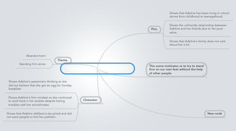 Mind Map: Chapter 18 MISERABLE SUNDAY