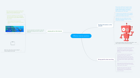 Mind Map: Effective internet searches