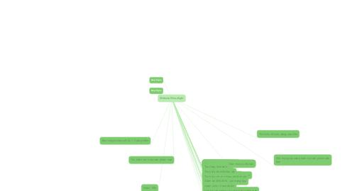 Mind Map: Website Woodlight