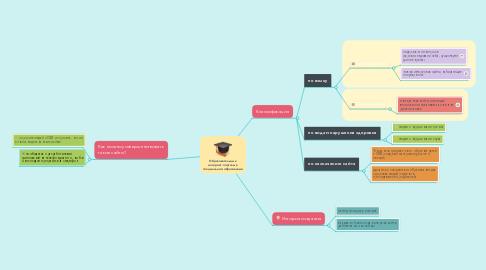 Mind Map: Образовательные интернет-порталы в специальном образовании