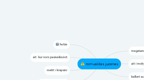 Mind Map: romualdas juzenas