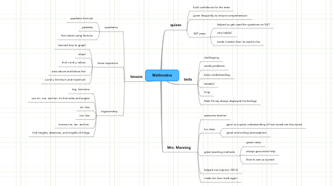 Mind Map: Mathmatics