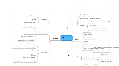 Mind Map: Mathmatics