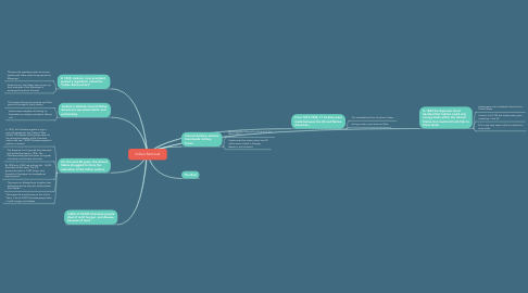 Mind Map: Indian Removal