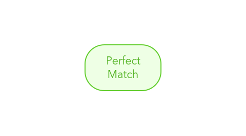 Mind Map: Perfect Match