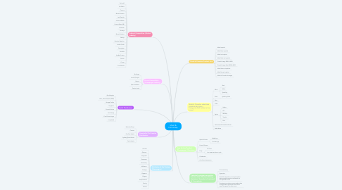 Mind Map: Moët & Hennessey