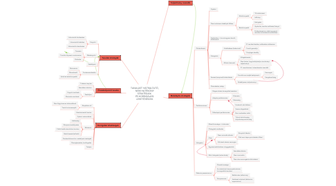Mind Map: TANULÁST HÁTRÁLTATÓ, NEM HATÉKONY STRATÉGIÁK  ÉS KORRIGÁLÁSI LEHETŐSÉGEIK