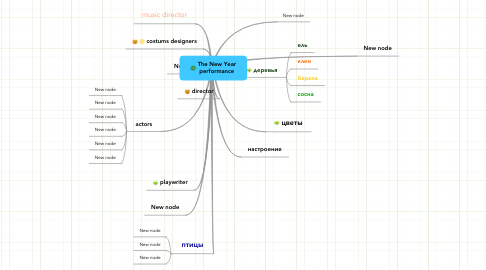 Mind Map: The New Year performance