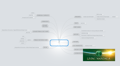 Mind Map: PERMACULTURE EDUCATION PROCESS