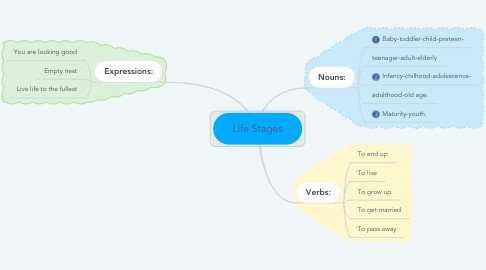 Mind Map: Life Stages