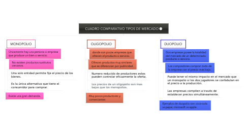 Mind Map: CUADRO COMPARATIVO TIPOS DE MERCADO