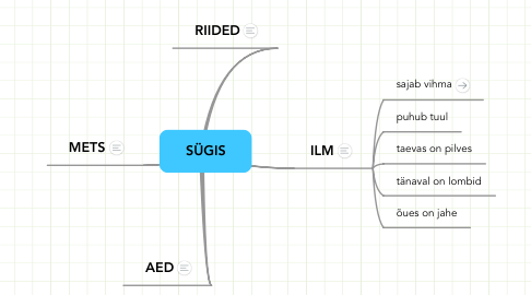Mind Map: SÜGIS