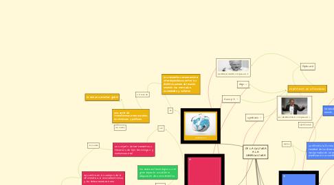 Mind Map: DE LA CULTURA A LA CIBERCULTURA