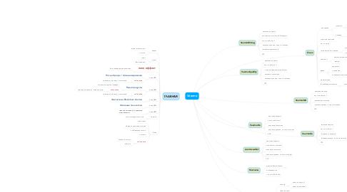 Mind Map: Veermo