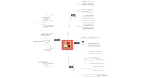 Mind Map: Catcher in the Rye