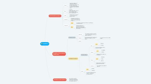 Mind Map: QUIMICA
