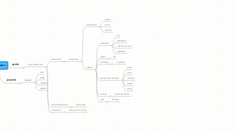 Mind Map: Final Evaluation