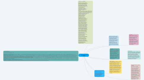 Mind Map: одержання бажаної посади
