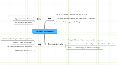 Mind Map: C.A.S with Mr.Alexander