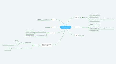 Mind Map: Plano de Marketing