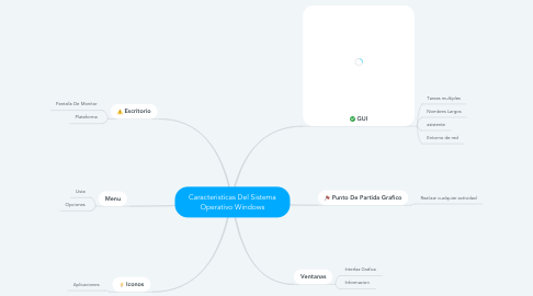 Mind Map: Caracteristicas Del Sistema Operativo Windows