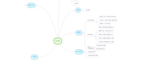 Mind Map: GNB