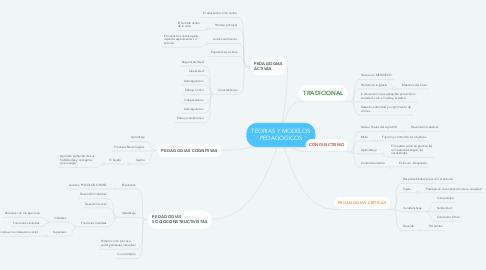 Mind Map: TEORIAS Y MODELOS PEDAGOGICOS