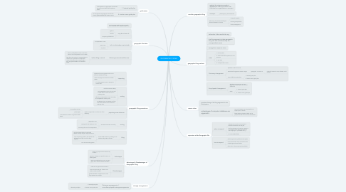Mind Map: GEOGRAPHIC FILING