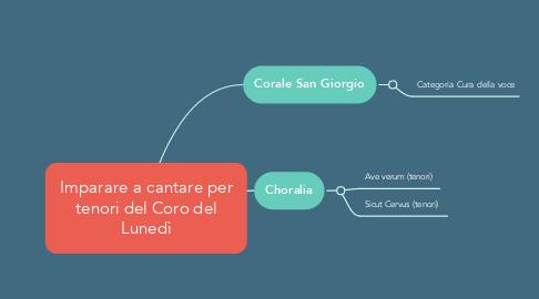 Mind Map: Imparare a cantare per tenori del Coro del Lunedì