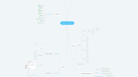 Mind Map: Progamación imperativa