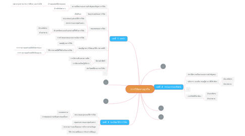 Mind Map: การวิจัยทางธุรกิจ