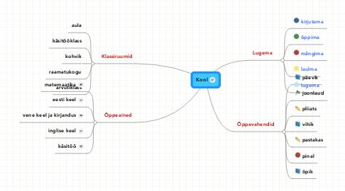 Mind Map: Kool