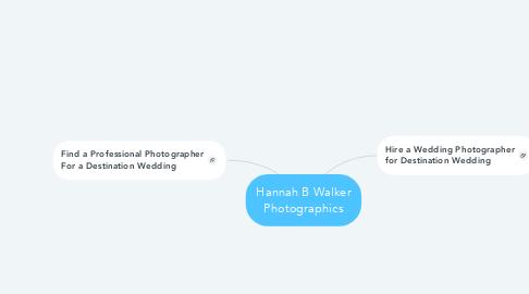 Mind Map: Hannah B Walker Photographics