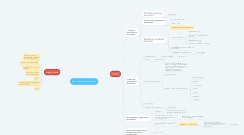 Mind Map: Креативное мышление