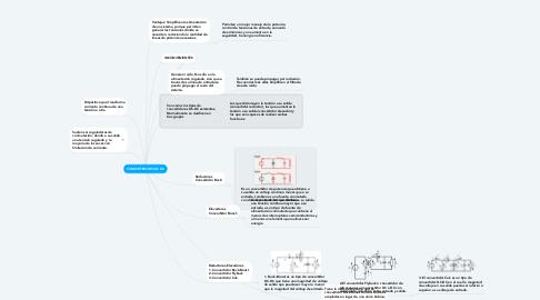 Mind Map: CONVERTIDORES DC DC