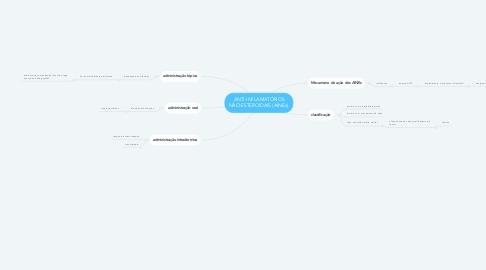 Mind Map: ANTI-INFLAMATÓRIOS NÃO-ESTEROIDAIS (AINEs).