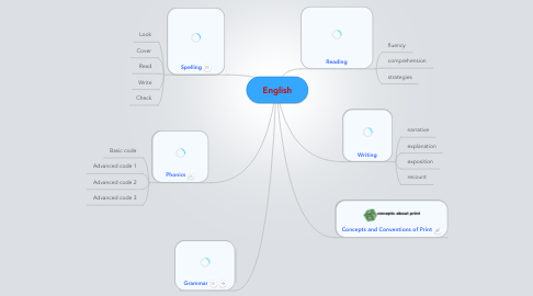 Mind Map: English