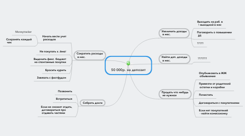 Mind Map: 50 000р. на депозит