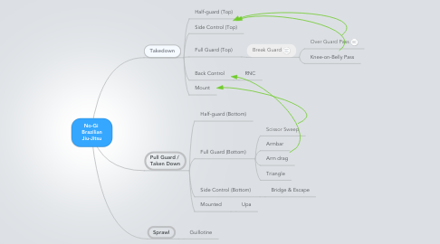 Mind Map: No-Gi  Brazilian Jiu-Jitsu