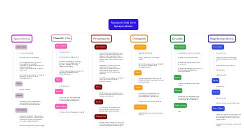 Mind Map: Rabobank Geld Over Spaarproducten