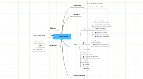 Mind Map: Career Goals
