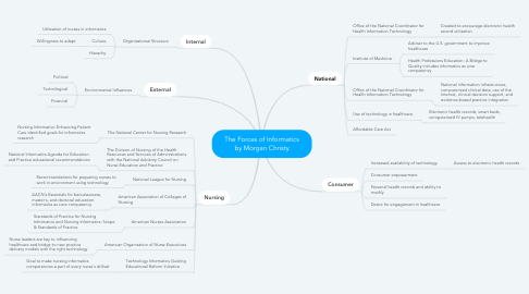 Mind Map: The Forces of Informatics by Morgan Christy