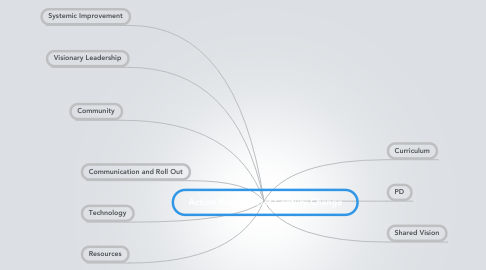 Mind Map: Action Plan for 21st Century Change