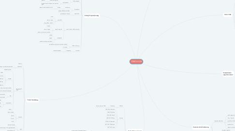 Mind Map: TÖRÖK KOR