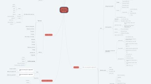 Mind Map: Síndromes Coronarianas Agudas