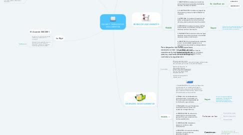 Mind Map: RECIBO Y DESPACHO DE DOCUMENTOS
